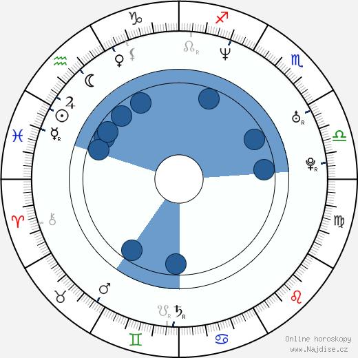 Geoff Gustafson wikipedie, horoscope, astrology, instagram