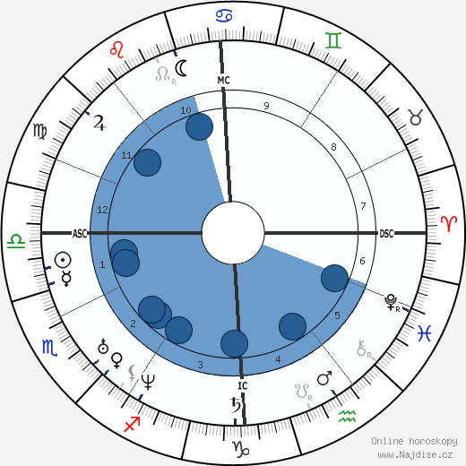 Georg Büchner wikipedie, horoscope, astrology, instagram