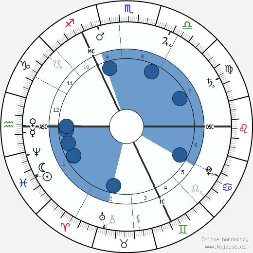 Georg Fridrich Händel wikipedie, horoscope, astrology, instagram