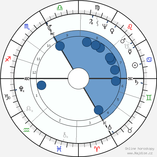 Georg Friedrich Parrot wikipedie, horoscope, astrology, instagram