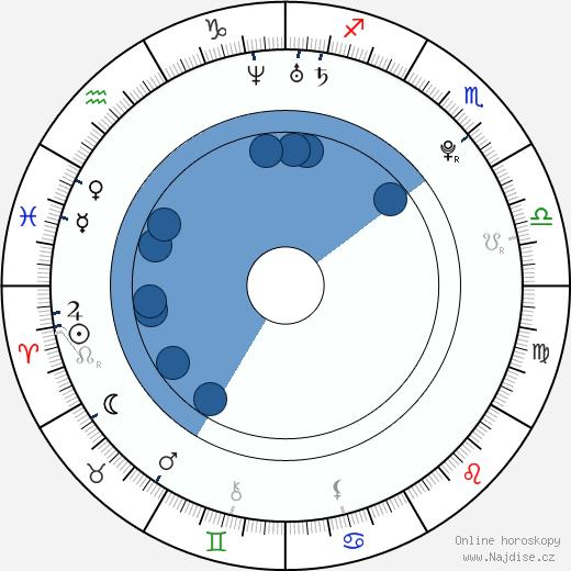 Georg Listing wikipedie, horoscope, astrology, instagram