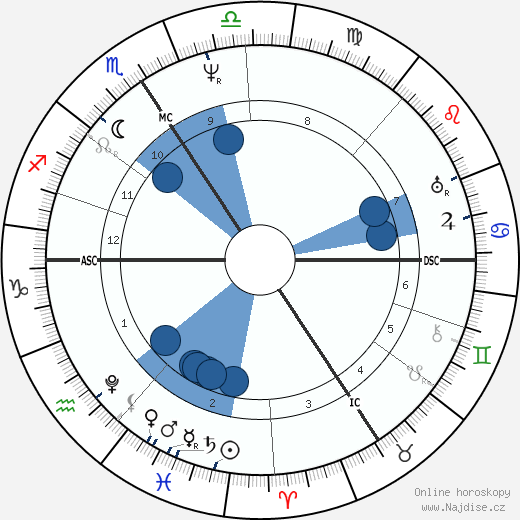 Georg Ohm wikipedie, horoscope, astrology, instagram