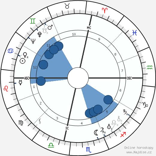 George Antheil wikipedie, horoscope, astrology, instagram