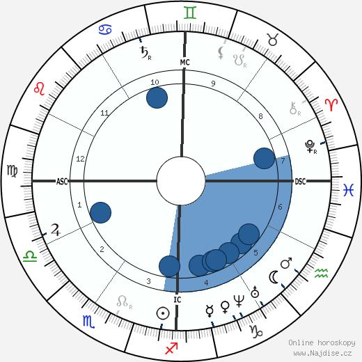 George B. McClellan wikipedie, horoscope, astrology, instagram