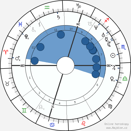 George Boole wikipedie, horoscope, astrology, instagram