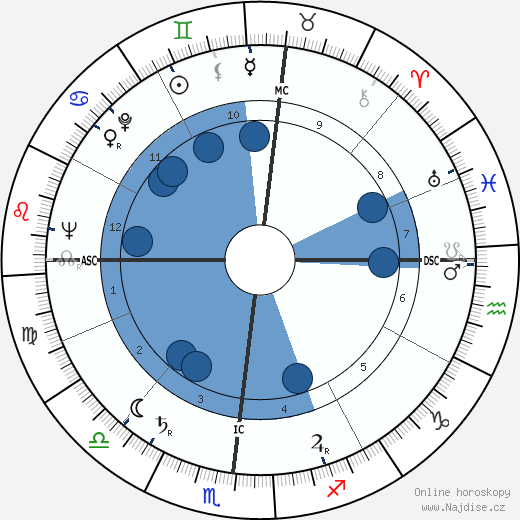 George Bush wikipedie, horoscope, astrology, instagram