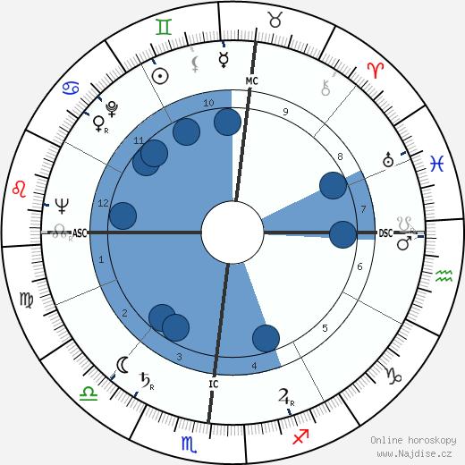 George Bush wikipedie, horoscope, astrology, instagram