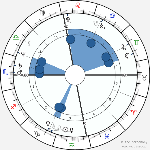 George Cappuzzello wikipedie, horoscope, astrology, instagram