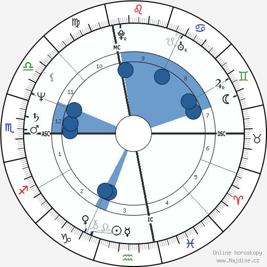 George Cappuzzello wikipedie, horoscope, astrology, instagram