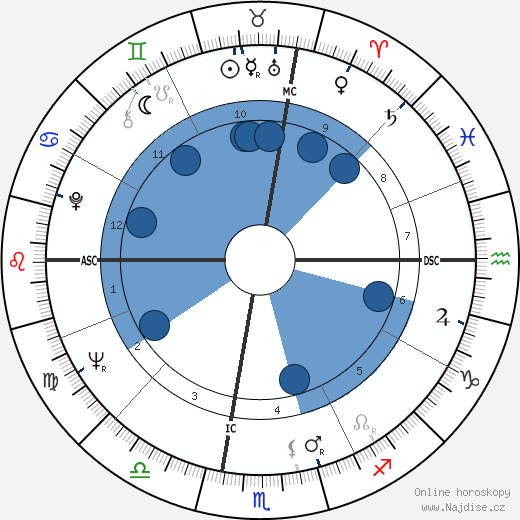 George Carlin wikipedie, horoscope, astrology, instagram