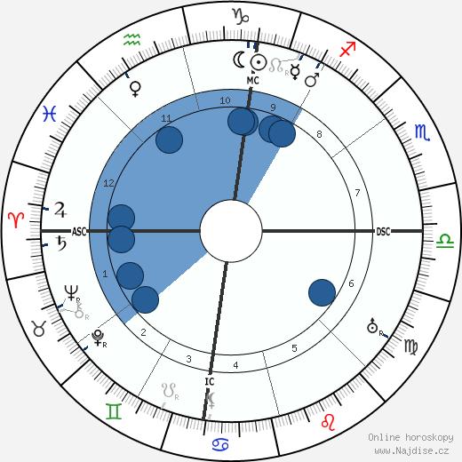 George Catlett Marshall wikipedie, horoscope, astrology, instagram