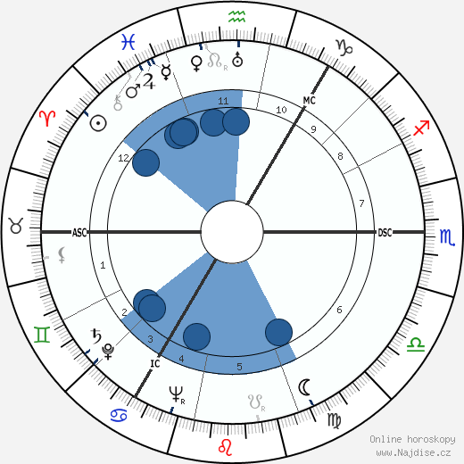 George Chisholm wikipedie, horoscope, astrology, instagram