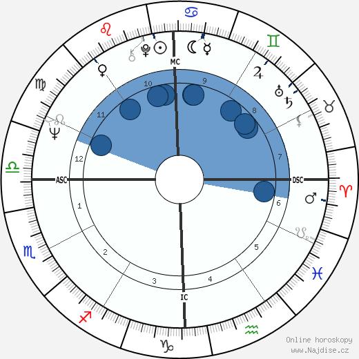 George Clinton wikipedie, horoscope, astrology, instagram