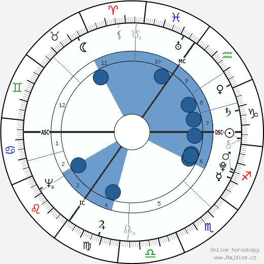 George Crabbe wikipedie, horoscope, astrology, instagram