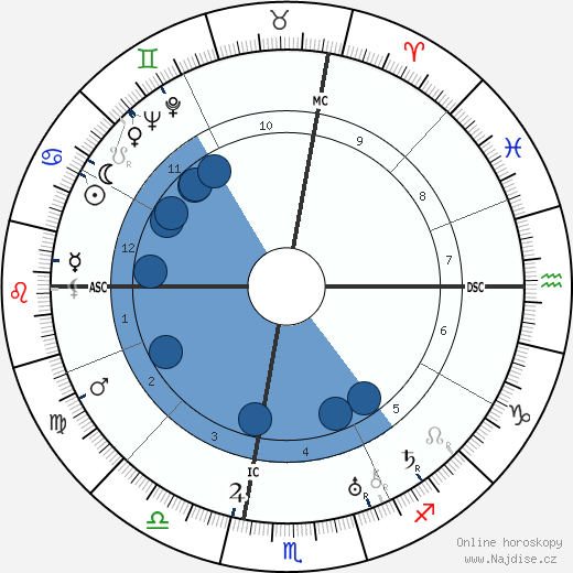 George Cukor wikipedie, horoscope, astrology, instagram