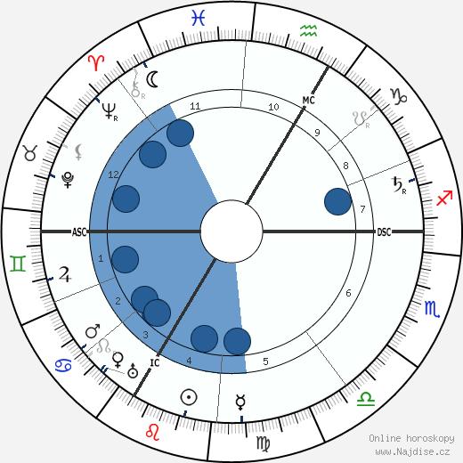 George D'Espagnat wikipedie, horoscope, astrology, instagram