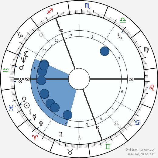 George DuMaurier wikipedie, horoscope, astrology, instagram