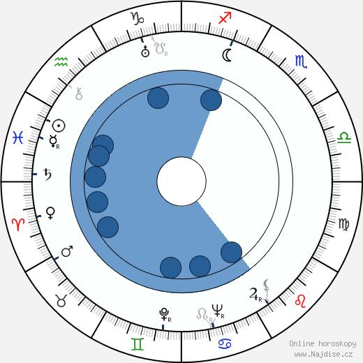 George Duning wikipedie, horoscope, astrology, instagram