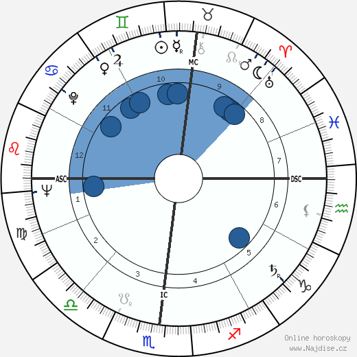 George Edward Backus wikipedie, horoscope, astrology, instagram