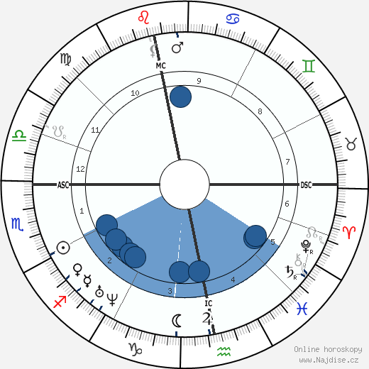 George Eliot wikipedie, horoscope, astrology, instagram