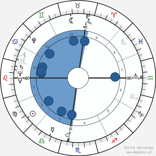George F. Rodden wikipedie, horoscope, astrology, instagram