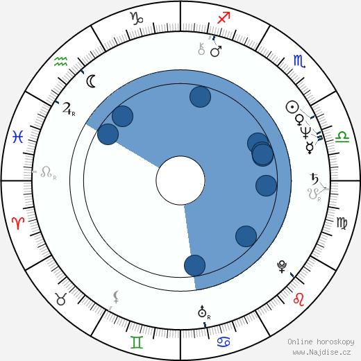 George Fenton wikipedie, horoscope, astrology, instagram