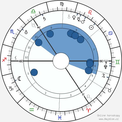 George Grosz wikipedie, horoscope, astrology, instagram