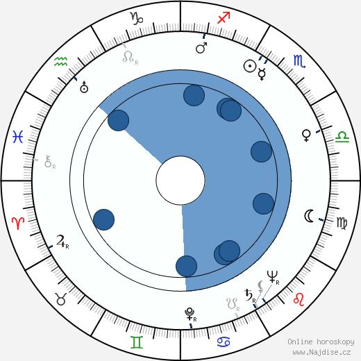 George Hall wikipedie, horoscope, astrology, instagram