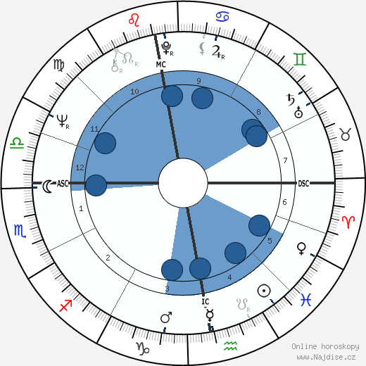 George Harrison wikipedie, horoscope, astrology, instagram