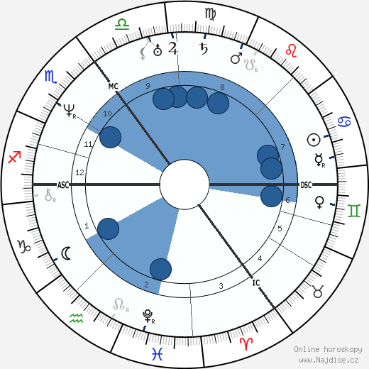 George Henry Borrow wikipedie, horoscope, astrology, instagram