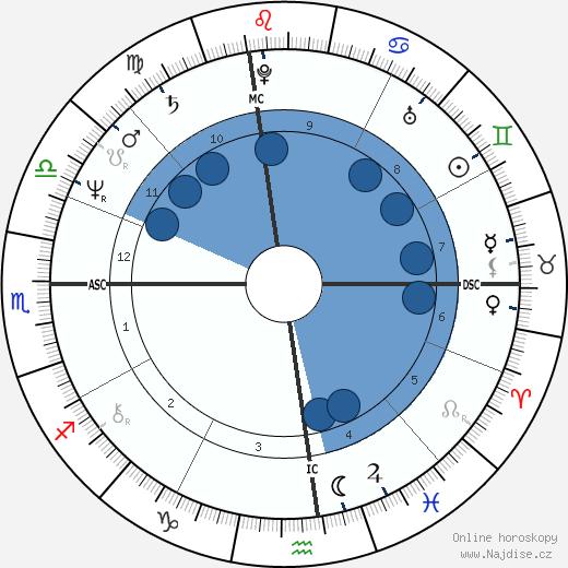 George J. III Terwilliger wikipedie, horoscope, astrology, instagram