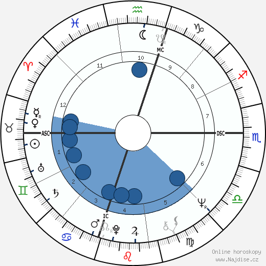 George Lucas wikipedie, horoscope, astrology, instagram