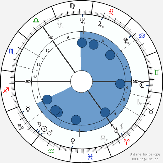 George MacBeth wikipedie, horoscope, astrology, instagram