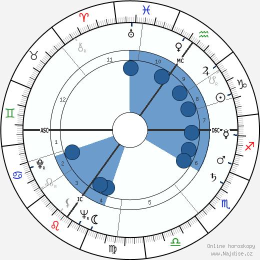 George Martin wikipedie, horoscope, astrology, instagram