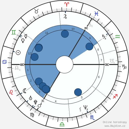 George Michael wikipedie, horoscope, astrology, instagram