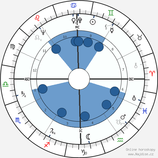 George Mikan wikipedie, horoscope, astrology, instagram