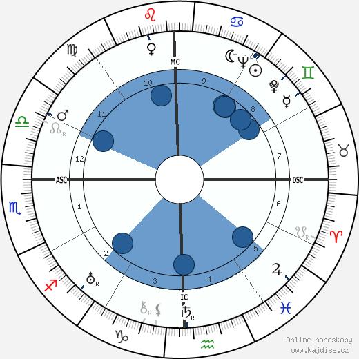 George Orwell wikipedie, horoscope, astrology, instagram