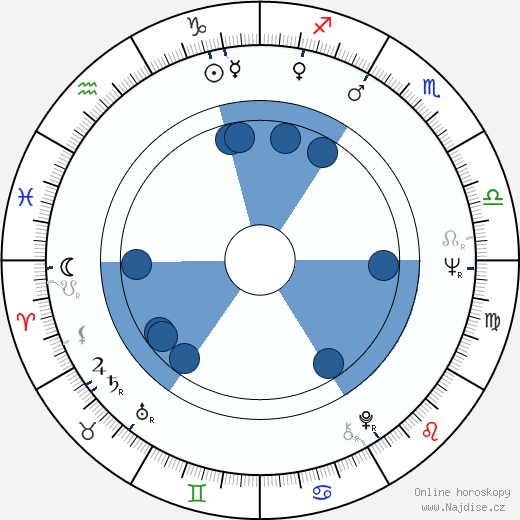 George P. Cosmatos wikipedie, horoscope, astrology, instagram