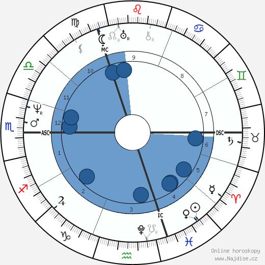 George Perceval wikipedie, horoscope, astrology, instagram