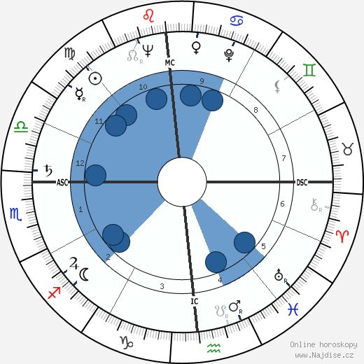 George Schmees wikipedie, horoscope, astrology, instagram