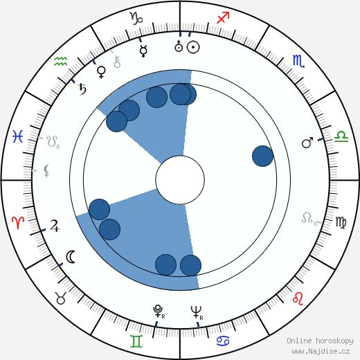 George Stevens wikipedie, horoscope, astrology, instagram