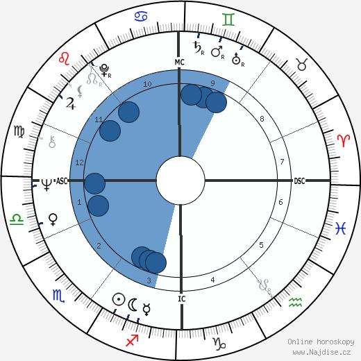 George T. Miller wikipedie, horoscope, astrology, instagram