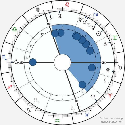 George Talbot wikipedie, horoscope, astrology, instagram