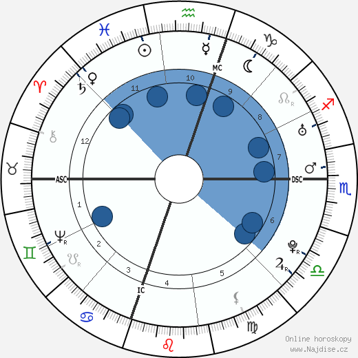 George Washington wikipedie, horoscope, astrology, instagram