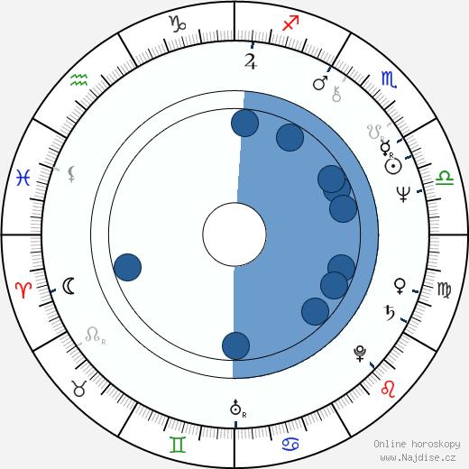 George Wendt wikipedie, horoscope, astrology, instagram