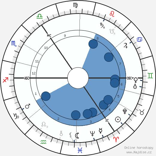 George Wilde wikipedie, horoscope, astrology, instagram