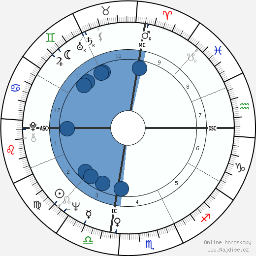 George Ziemann wikipedie, horoscope, astrology, instagram