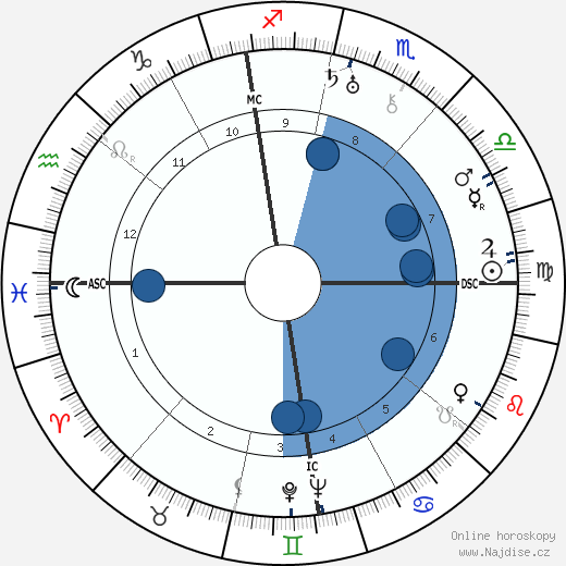 Georges Bataille wikipedie, horoscope, astrology, instagram