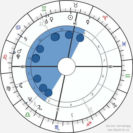 Georges Beller wikipedie, horoscope, astrology, instagram