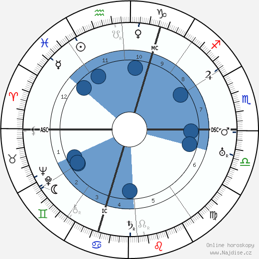 Georges Bernanos wikipedie, horoscope, astrology, instagram